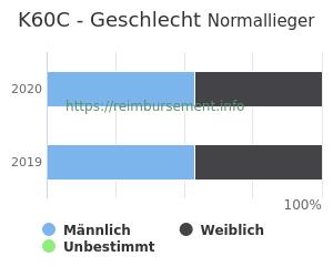 Prozentuale Geschlechterverteilung innerhalb der DRG K60C
