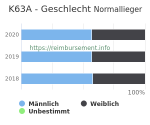 Prozentuale Geschlechterverteilung innerhalb der DRG K63A
