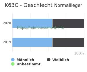 Prozentuale Geschlechterverteilung innerhalb der DRG K63C