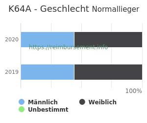 Prozentuale Geschlechterverteilung innerhalb der DRG K64A