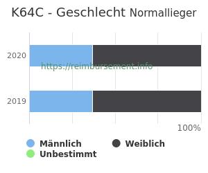 Prozentuale Geschlechterverteilung innerhalb der DRG K64C