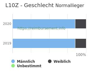 Prozentuale Geschlechterverteilung innerhalb der DRG L10Z