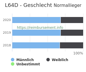 Prozentuale Geschlechterverteilung innerhalb der DRG L64D