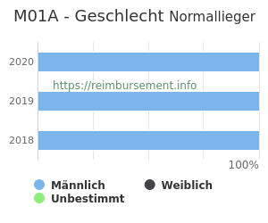 Prozentuale Geschlechterverteilung innerhalb der DRG M01A