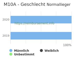 Prozentuale Geschlechterverteilung innerhalb der DRG M10A