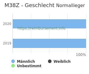Prozentuale Geschlechterverteilung innerhalb der DRG M38Z