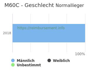 Prozentuale Geschlechterverteilung innerhalb der DRG M60C