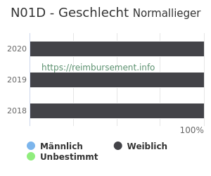 Prozentuale Geschlechterverteilung innerhalb der DRG N01D