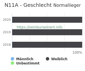 Prozentuale Geschlechterverteilung innerhalb der DRG N11A