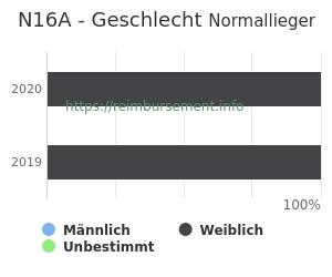 Prozentuale Geschlechterverteilung innerhalb der DRG N16A