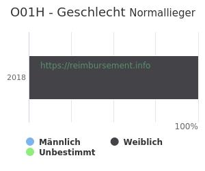 Prozentuale Geschlechterverteilung innerhalb der DRG O01H