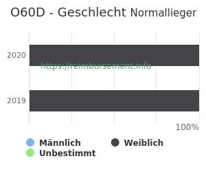 Prozentuale Geschlechterverteilung innerhalb der DRG O60D