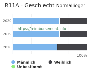 Prozentuale Geschlechterverteilung innerhalb der DRG R11A