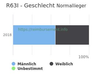 Prozentuale Geschlechterverteilung innerhalb der DRG R63I