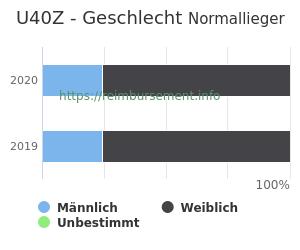 Prozentuale Geschlechterverteilung innerhalb der DRG U40Z