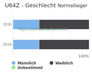 Prozentuale Geschlechterverteilung innerhalb der DRG U64Z