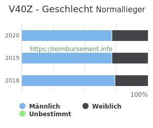 Prozentuale Geschlechterverteilung innerhalb der DRG V40Z
