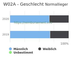 Prozentuale Geschlechterverteilung innerhalb der DRG W02A