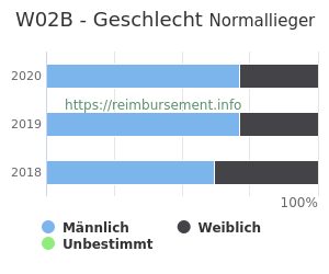 Prozentuale Geschlechterverteilung innerhalb der DRG W02B