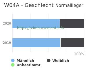 Prozentuale Geschlechterverteilung innerhalb der DRG W04A