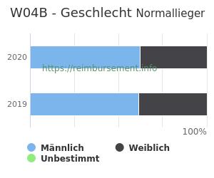 Prozentuale Geschlechterverteilung innerhalb der DRG W04B