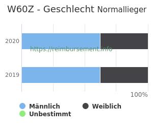 Prozentuale Geschlechterverteilung innerhalb der DRG W60Z