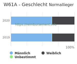 Prozentuale Geschlechterverteilung innerhalb der DRG W61A