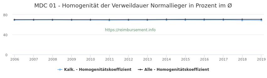 01 Homogenität der Verweildauer Normallieger in Prozent