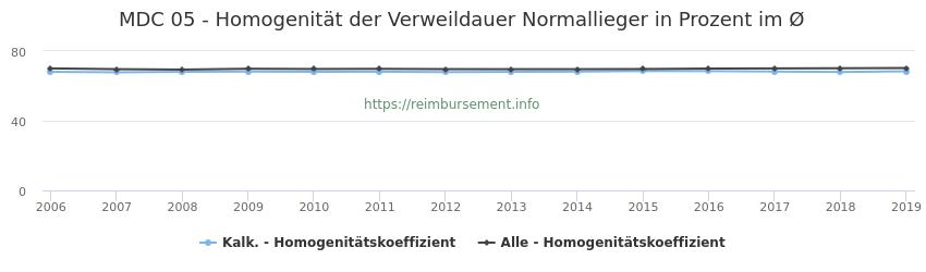 05 Homogenität der Verweildauer Normallieger in Prozent