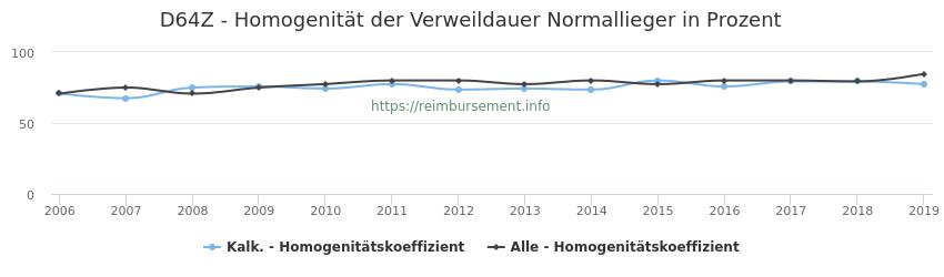 D64Z Homogenität der Verweildauer Normallieger in Prozent