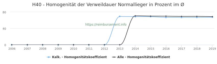 H40 Homogenität der Verweildauer Normallieger in Prozent