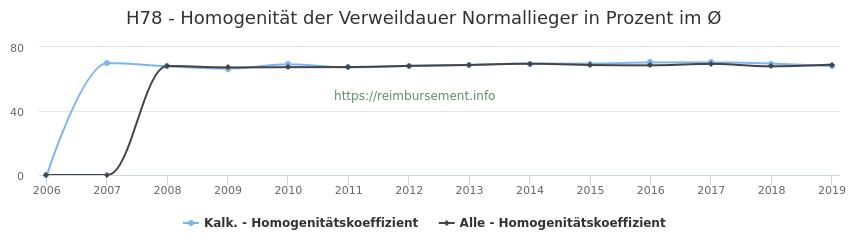 H78 Homogenität der Verweildauer Normallieger in Prozent