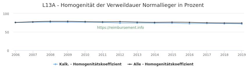 L13A Homogenität der Verweildauer Normallieger in Prozent