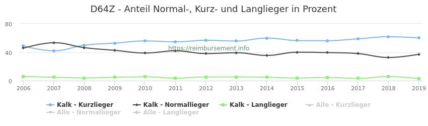 D64Z Anteil Normal-, Kurz- und Langlieger in Prozent