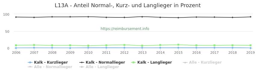 L13A Anteil Normal-, Kurz- und Langlieger in Prozent