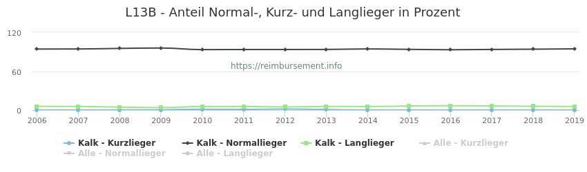 L13B Anteil Normal-, Kurz- und Langlieger in Prozent
