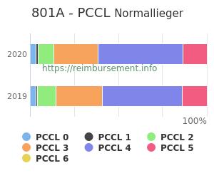Prozentuale Verteilung der PCCL Werte für die Fallpauschale 801A