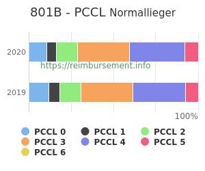 Prozentuale Verteilung der PCCL Werte für die Fallpauschale 801B