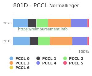 Prozentuale Verteilung der PCCL Werte für die Fallpauschale 801D