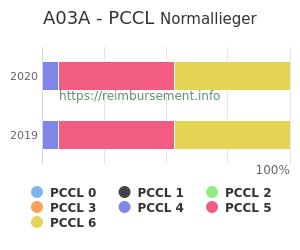Prozentuale Verteilung der PCCL Werte für die Fallpauschale A03A