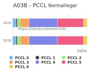 Prozentuale Verteilung der PCCL Werte für die Fallpauschale A03B