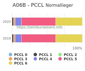 Prozentuale Verteilung der PCCL Werte für die Fallpauschale A06B