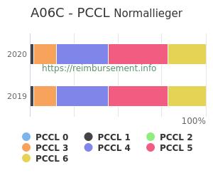 Prozentuale Verteilung der PCCL Werte für die Fallpauschale A06C