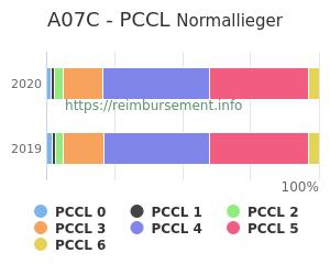 Prozentuale Verteilung der PCCL Werte für die Fallpauschale A07C