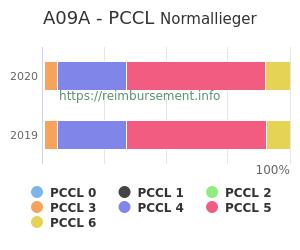 Prozentuale Verteilung der PCCL Werte für die Fallpauschale A09A