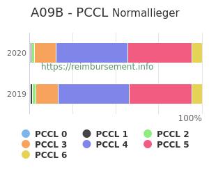 Prozentuale Verteilung der PCCL Werte für die Fallpauschale A09B