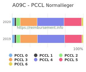 Prozentuale Verteilung der PCCL Werte für die Fallpauschale A09C