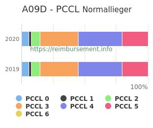 Prozentuale Verteilung der PCCL Werte für die Fallpauschale A09D