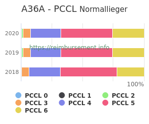 Prozentuale Verteilung der PCCL Werte für die Fallpauschale A36A