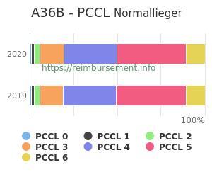 Prozentuale Verteilung der PCCL Werte für die Fallpauschale A36B